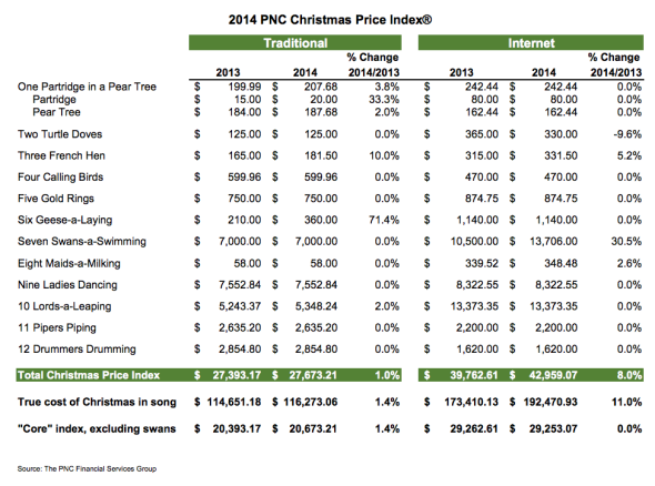 12 Days Of Christmas Costs.Pnc Christmas Price Index What 12 Days Of Christmas Presents Would