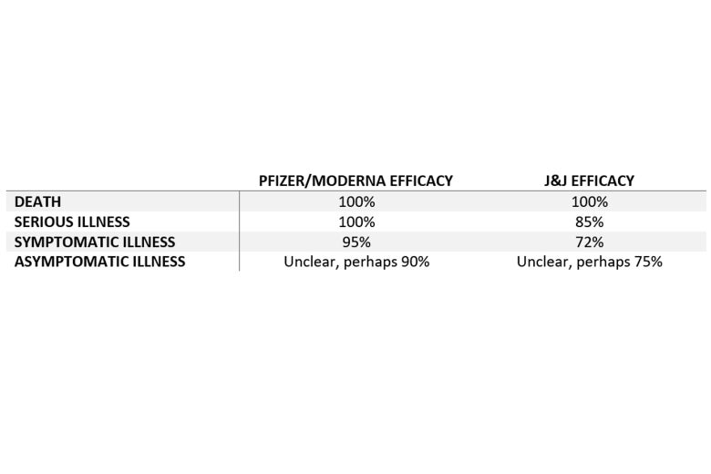 A chart touting the efficacy of the Pfizer and Moderna vaccine in comparison with the Johnson & Johnson COVID-19 vaccine.