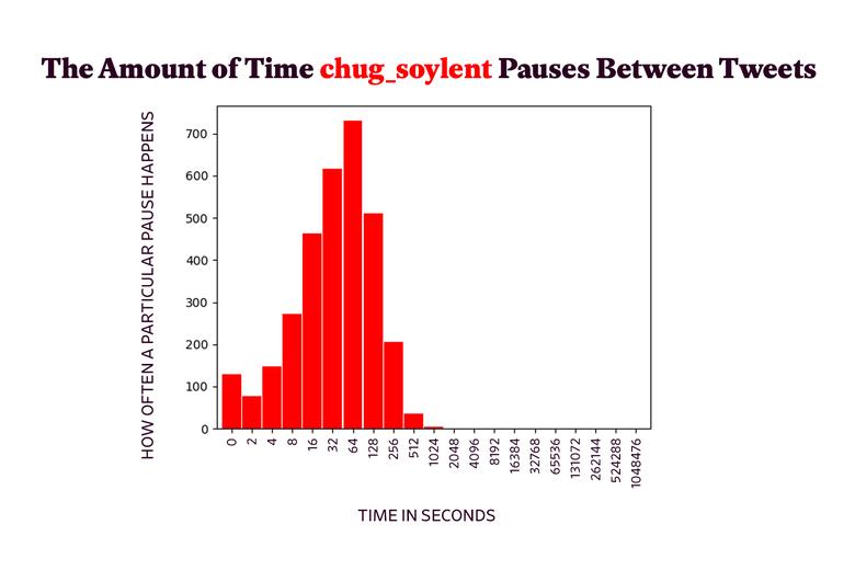 Plot of pauses between @chug_soylent's tweets.