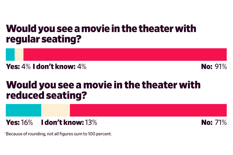 Would you see a movie in the theater with regular seating? Yes: 4 I don't know: 4 No: 91  Would you see a movie in the theater with reduced seating? Yes: 16 I don't know:  13 No: 71