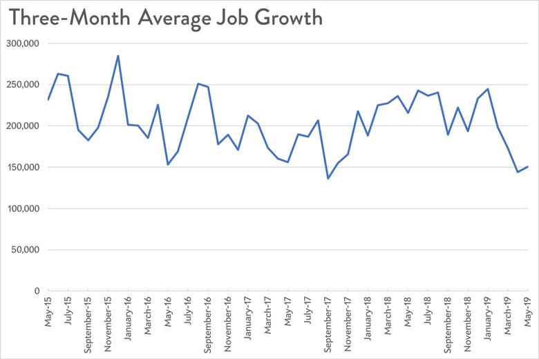 Average Job Growth