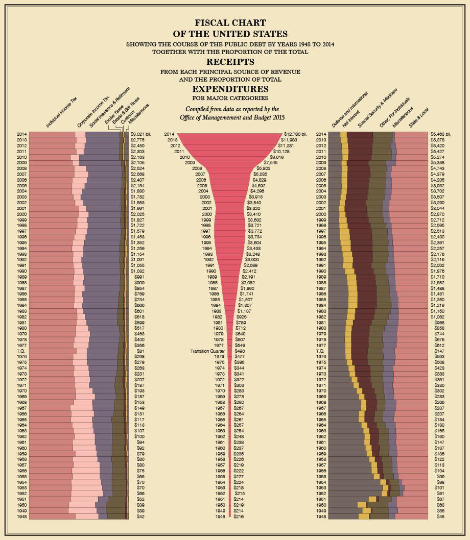 fiscal-chart