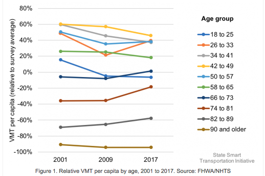 Vehicle miles traveled per capita, relative to average, by age group. 2001-2017,