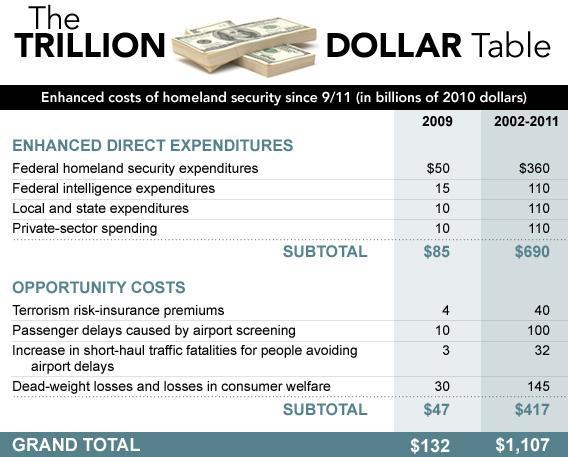 The Trillion Dollar Table.