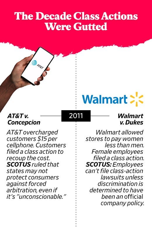 The Decade Class Actions Were Gutted: 2011, AT&T v. Concepcion and Walmart v. Dukes are decided.