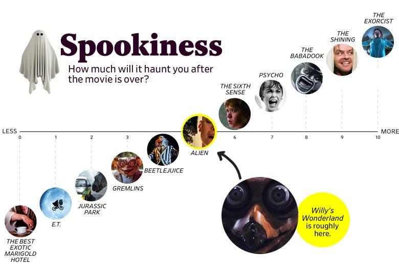 """A chart titled """"Spookiness: How much will it haunt you after the movie is over?"""" shows that Willy's Wonderland ranks a 5 in spookiness, roughly the same as Alien. The scale ranges from The Best Exotic Marigold Hotel (0) to The Exorcist (10)."""