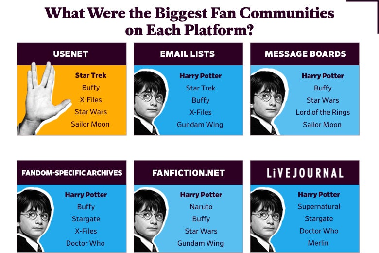 What Were the Biggest Fan Communities on Each Platform?