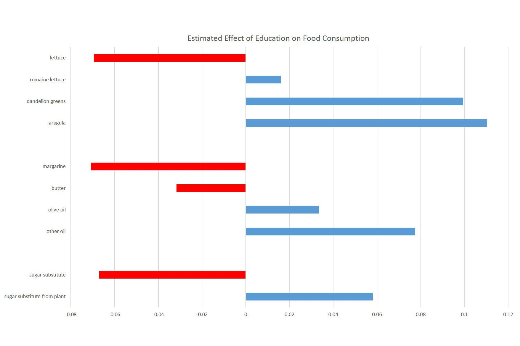 Chart of the estimated effect of education on food consumption.