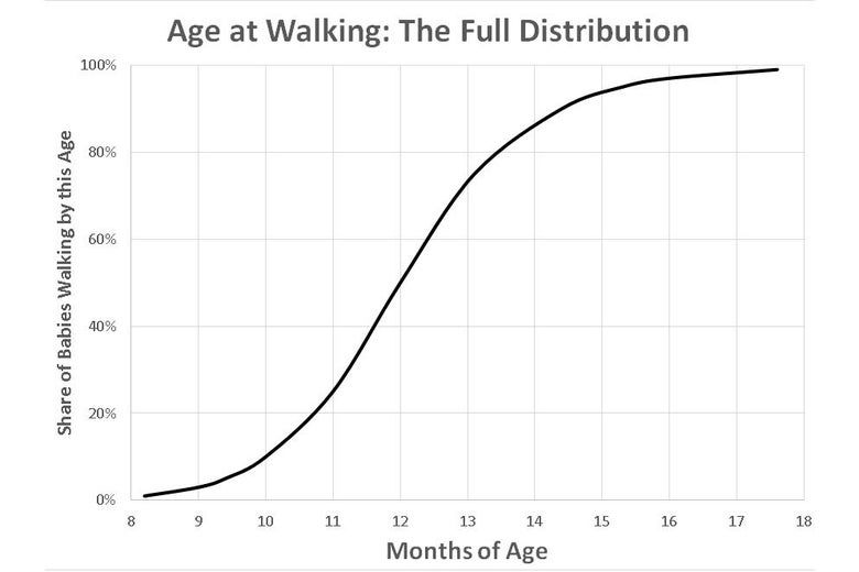Age at Walking: The Full Distribution