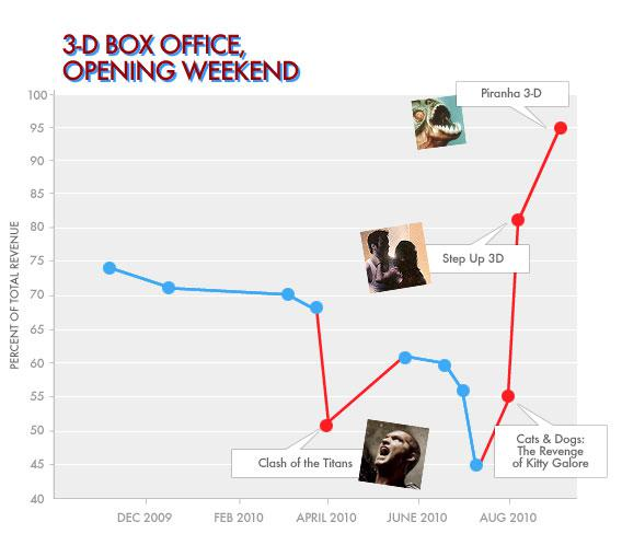 3-D Box Office, Opening Weekend.