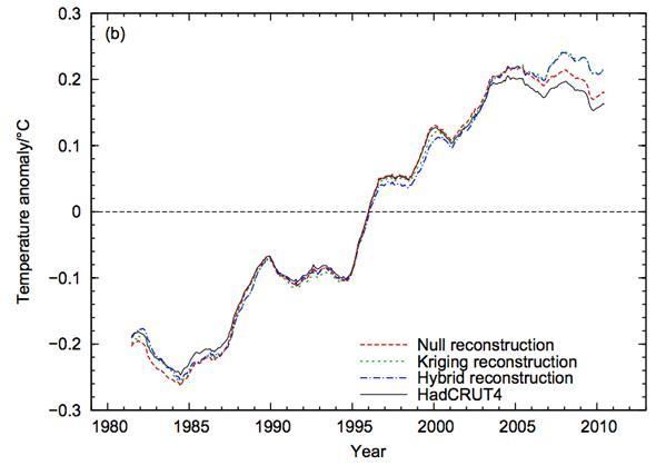 global warming not pausing