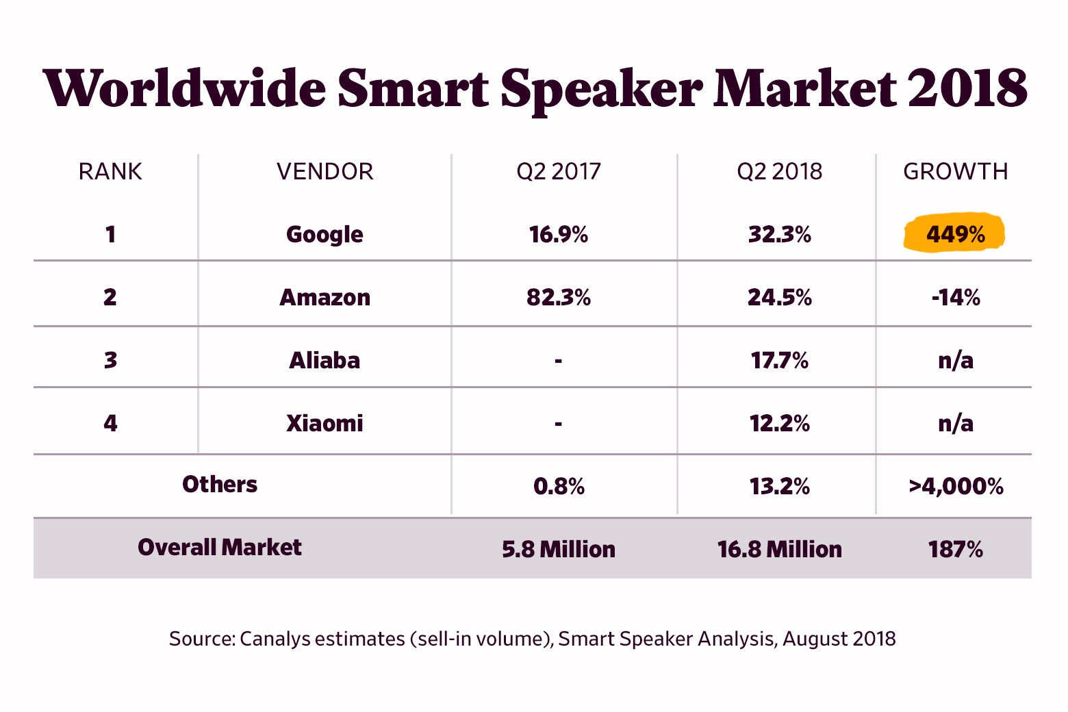 Chart showing worldwide smart speaker market by Q2 2018.