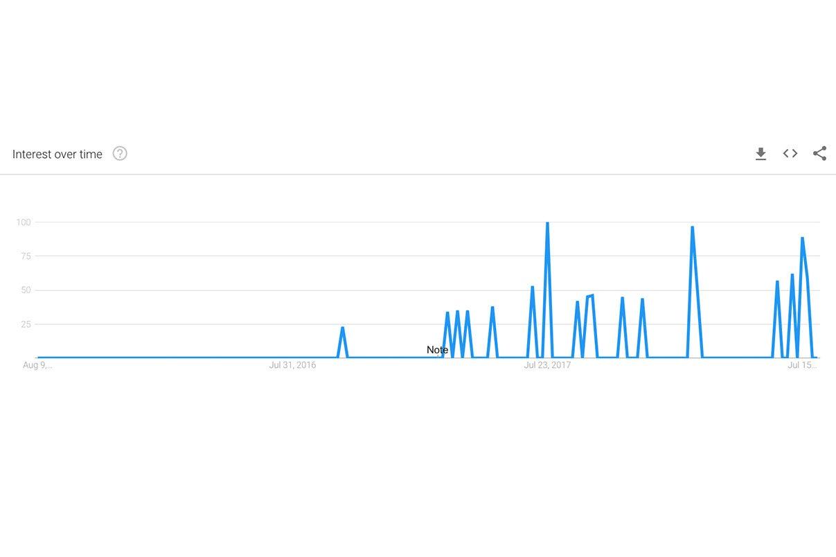 Fever chart showing interest in meddling over time.