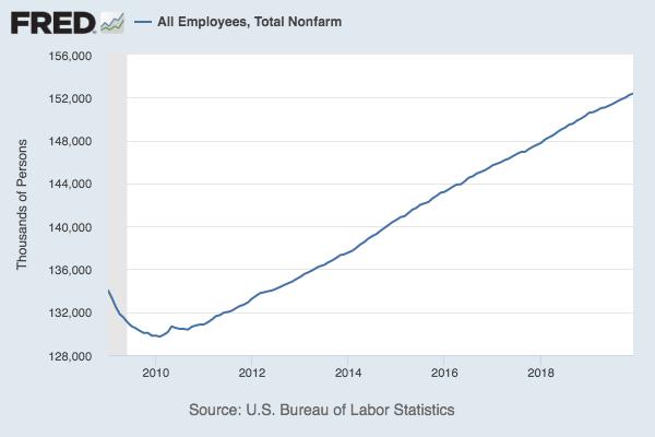 Employment chart.