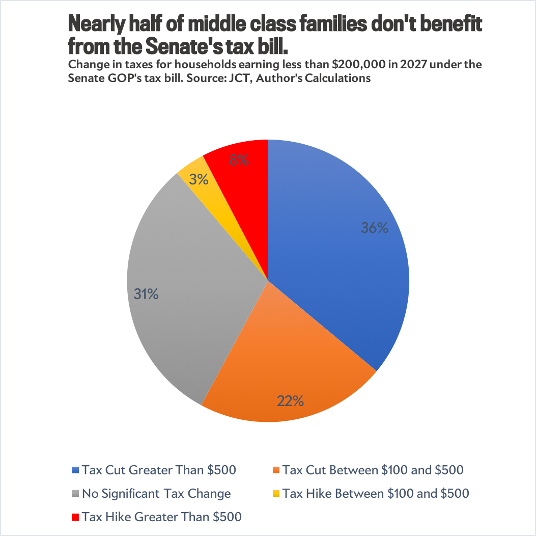 Half of middle-class families don't benefit from the Senate's tax plan