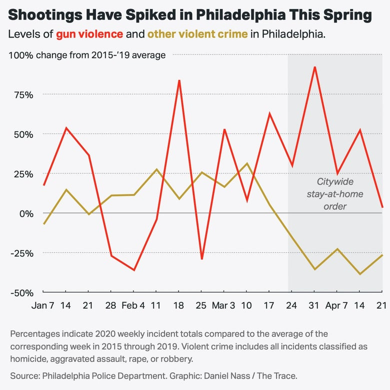 A chart showing that shootings spiked in Philadelphia this spring.