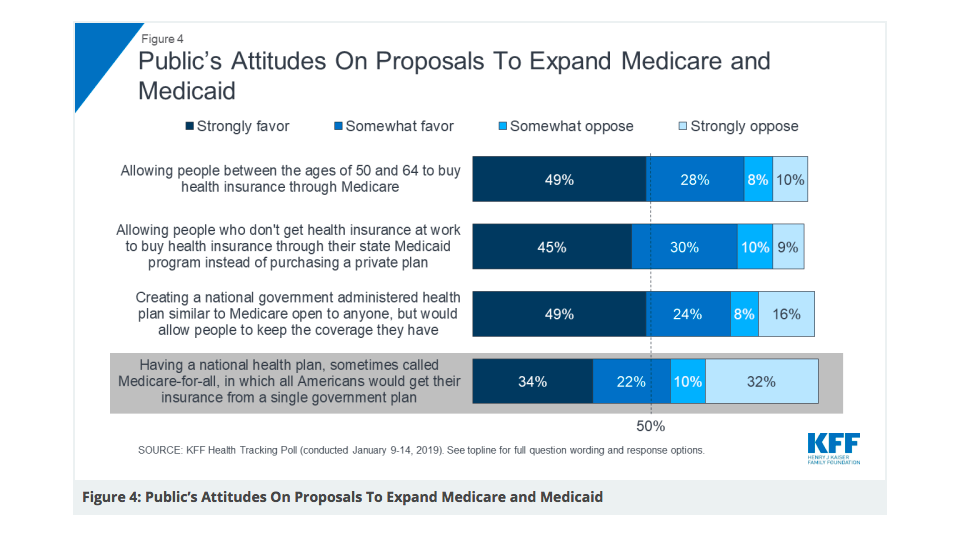 Medicare for all chart