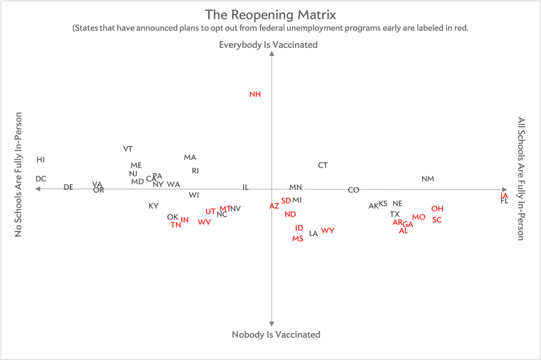 """Matrix with states plotted along vertical axis ranging from """"nobody is vaccinated"""" to """"everybody is vaccinated"""" and horizontal axis from """"no schools are fully in-person"""" to """"all schools are fully in-person"""""""