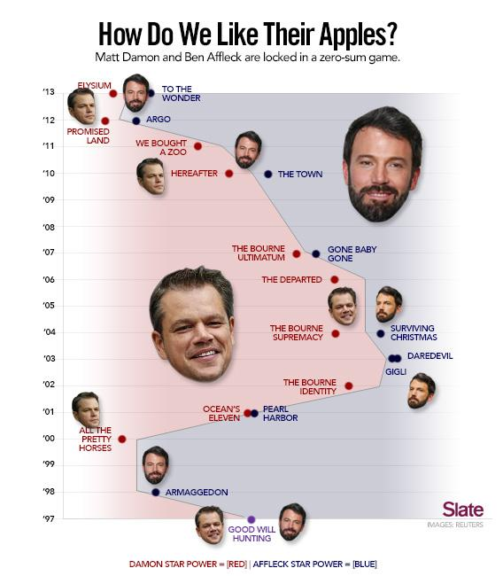 A chart about apples.