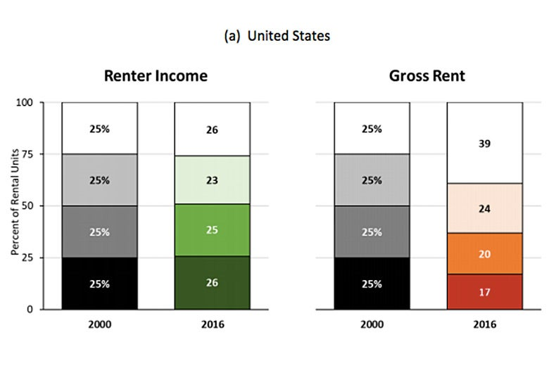Graphic: Four quartiles of renter income versus gross rent in the United States.