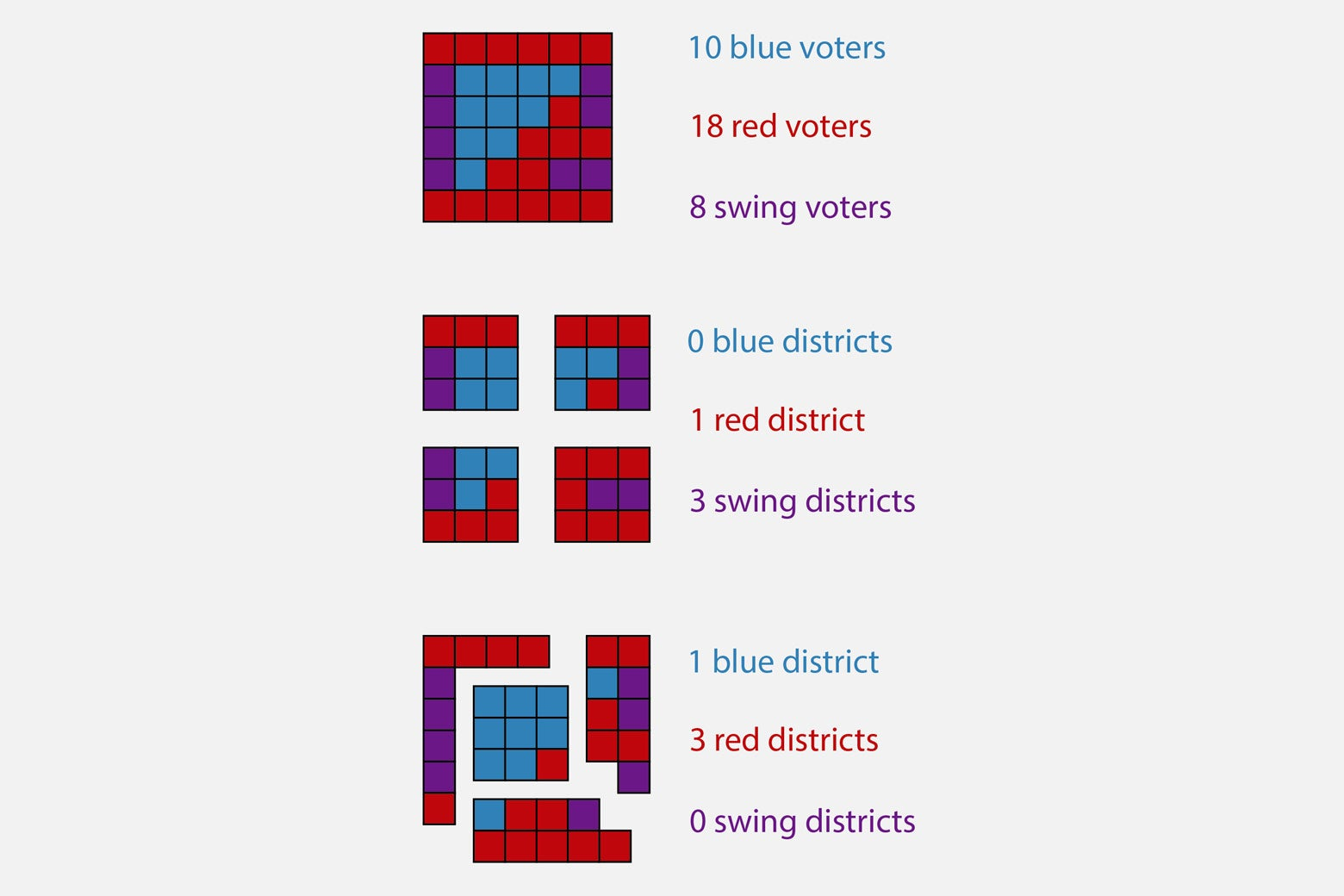 Top: Grid with 10 blue voters, 18 red voters, 8 swing voters. Middle: Grid divided up into 0 blue districts, 1 red district, 3 swing districts. Bottom: Grid divided up into 1 blue district, 3 red districts, 0 swing districts.
