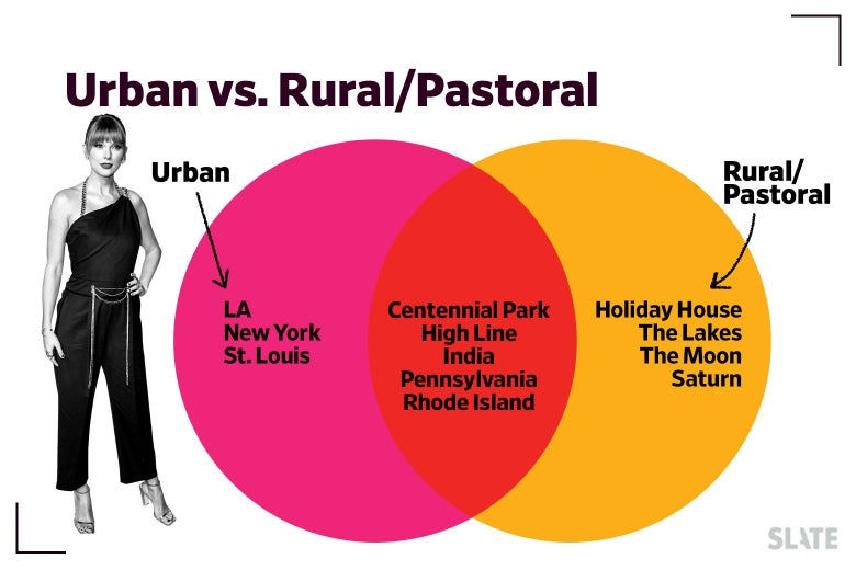 Venn Diagram. Urban: LA New York St. Louis. Rural/Pastoral: Holiday House Moon Saturn The Lakes.  Overlap: Centennial Park High Line India Pennsylvania Rhode Island.
