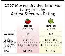 2007 movies divided into two categories by Rotten Tomatoes rating.