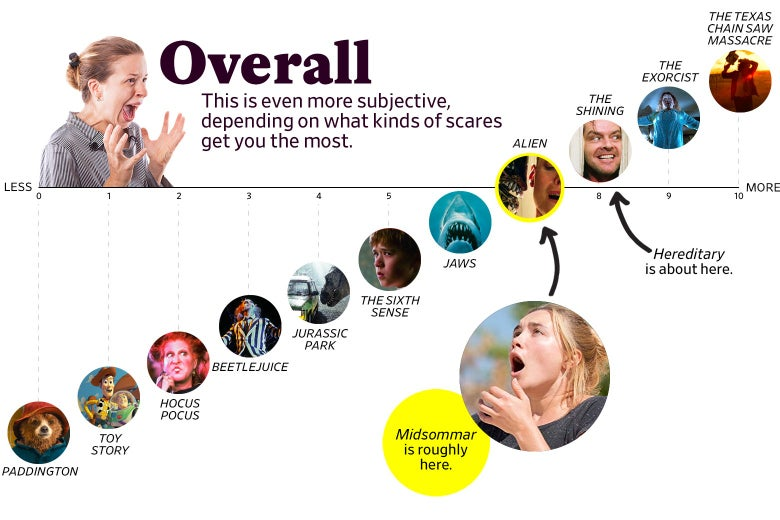 """A chart titled """"Overall: This is even more subjective, depending on what kinds of scares get you the most"""" shows that Midsommar ranks as a 7 overall, roughly the same as Alien, whereas Hereditary scored an 8. The scale ranges from Paddington (0) to the original Texas Chain Saw Massacre (10)."""