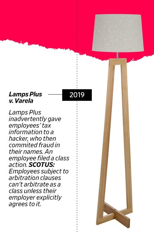 2019: Lamps Plus v. Varela further limits employees subject to arbitration clauses.
