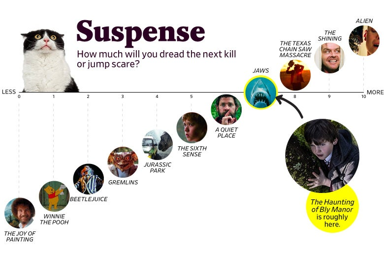 """A chart titled """"Suspense: How much will you dread the next kill or jump scare?"""" shows that Bly Manor ranks a 7 in suspense, roughly the same as Jaws. The scale ranges from The Joy of Painting (0) to Alien (10)"""