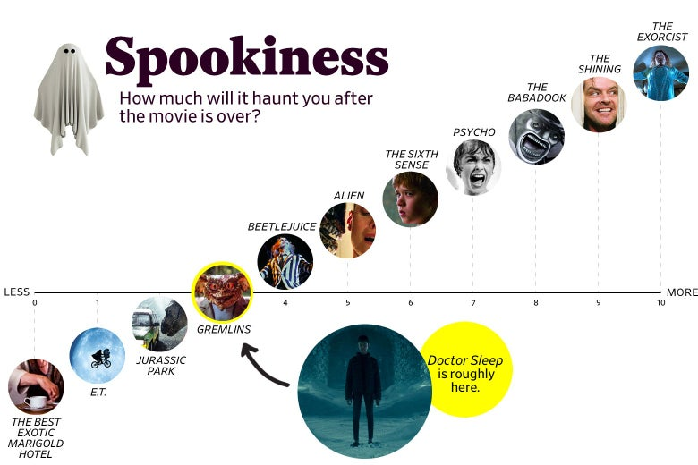 "A chart titled ""Spookiness: How much will it haunt you after the movie is over?"" shows that Doctor Sleep ranks a 3 in spookiness, roughly the same as Gremlins, while The Shining ranked a 9. The scale ranges from The Best Exotic Marigold Hotel (0) to The Exorcist (10)."