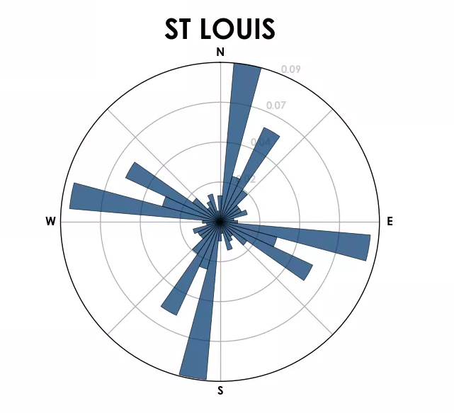 A histogram showing the street orientation in St. Louis.