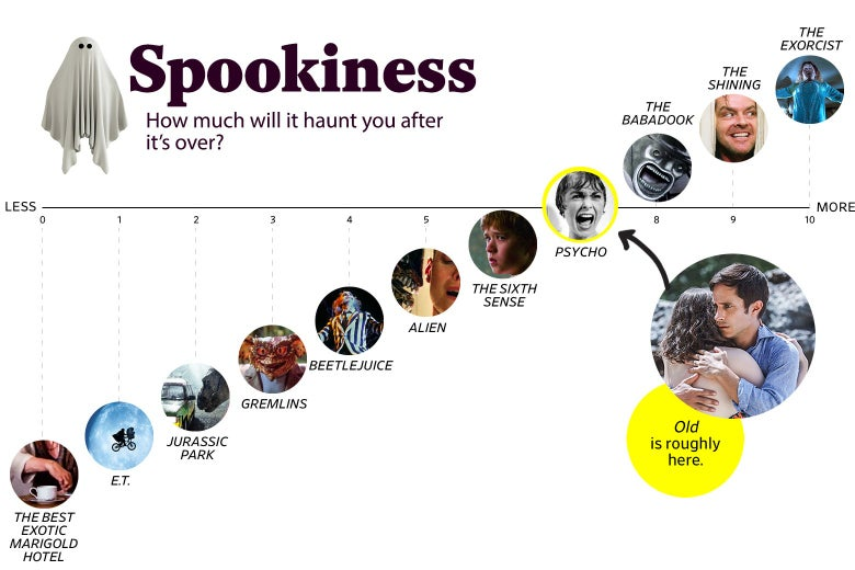 """A chart titled """"Spookiness: How much will it haunt you after the movie is over?"""" shows that Old ranks a 7 in spookiness, roughly the same as Psycho, and one point higher than The Sixth Sense. The scale ranges from The Best Exotic Marigold Hotel (0) to The Exorcist (10)."""