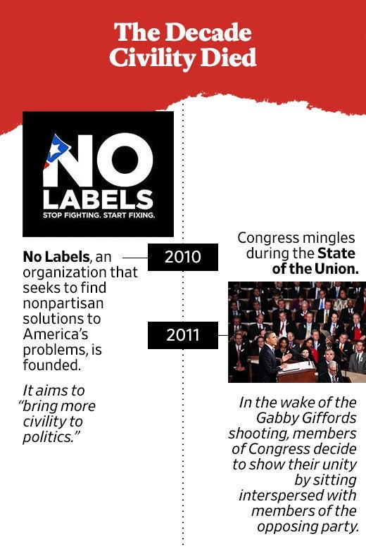 "No Labels logo. In 2010, No Labels, an organization that seeks to find nonpartisan solutions to America's problems, is founded. It aims to ""bring more civility to politics."" Photo of President Barack Obama addressing Congress. In 2011, Congress mingles during the State of the Union. In the wake of the Gabby Giffords shooting, members of Congress decide to show their unity by sitting interspersed with members of the opposing party."