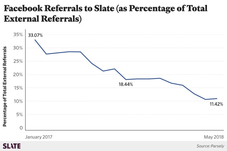 A chart shows Facebook referrals to Slate as a percentage of all external referrals: The trend is downward from 33 percent to 11 percent.