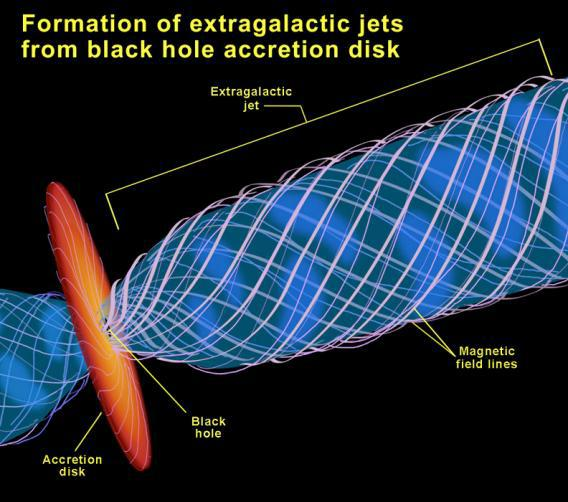 Accretion disk diagram