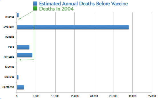 Estimated Annual Deaths Before Vaccine, and in 2004