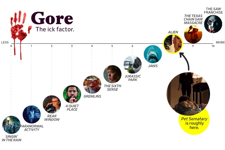"""A chart titled """"Gore: the Ick Factor"""" shows that Pet Sematary ranks an 8 in goriness, roughly the same as Alien.  The scale ranges from Singin' in the Rain (0) to the Saw franchise (10)."""