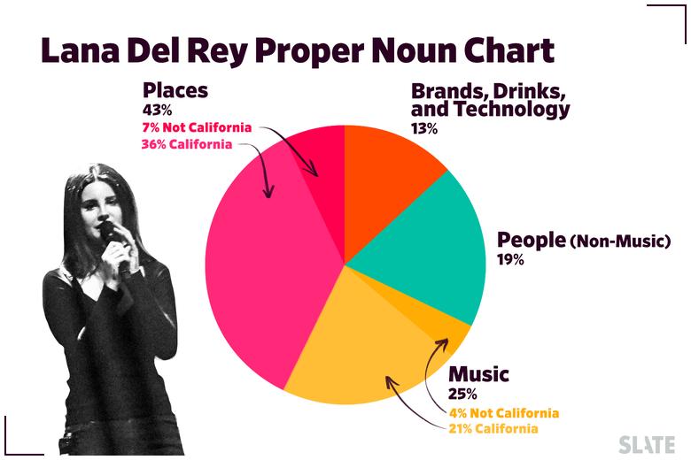 The Lana Del Rey Proper Noun Chart