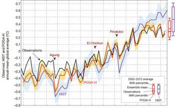ocean temperatures model