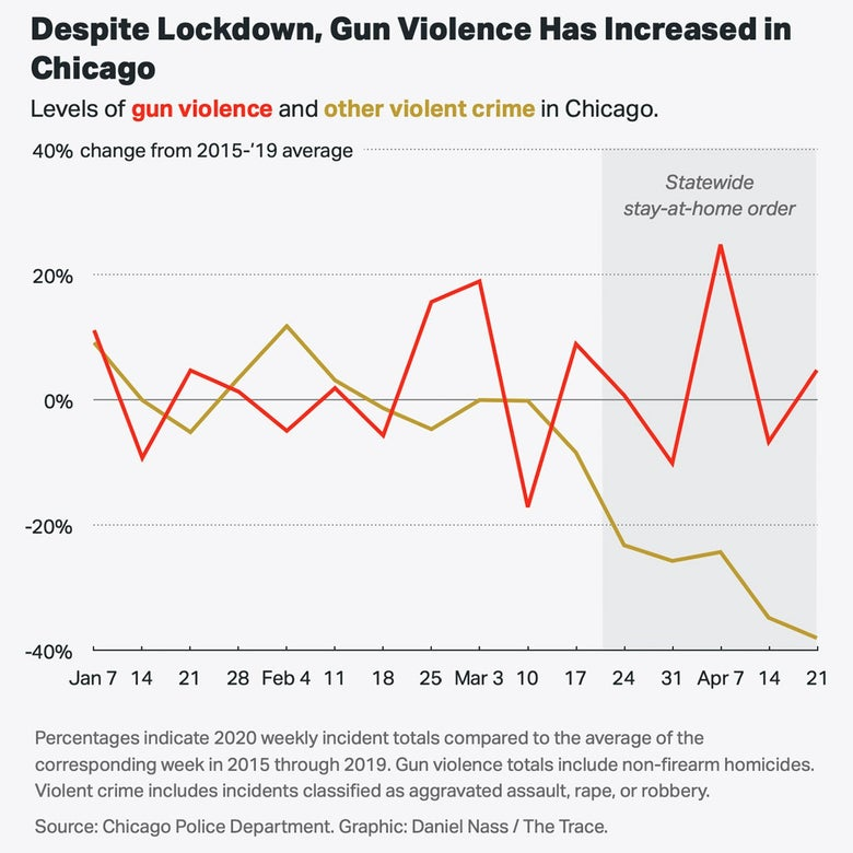 A chart showing that gun violence increased in Chicago.
