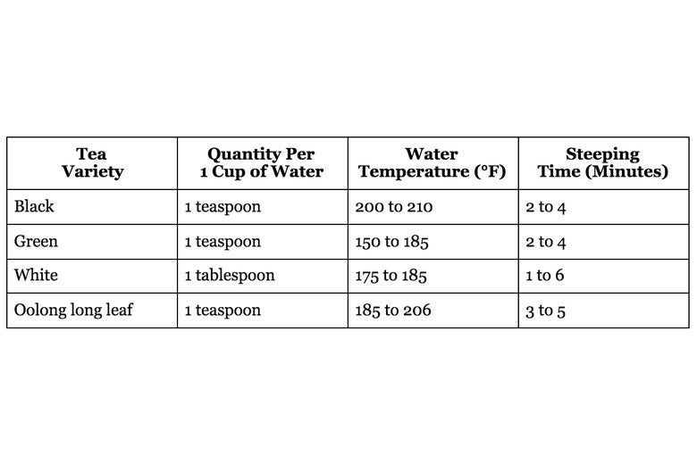 A table of steeping guidelines: Black tea, 1 teaspoon per 1 cup of water, 200 to 210 degrees F water, 2 to 4 minutes. Green tea, 1 teaspoon per 1 cup of water, 150 to 185 degrees F water, 2 to 4 minutes. White tea, 1 tablespoon per 1 cup of water, 175 to 185 degrees F water, 1 to 6 minutes. Oolong long leaf, 1 teaspoon per 1 cup of water, 185 to 206 degrees F water, 3 to 5 minutes.