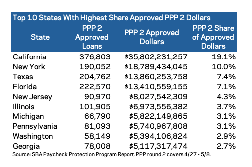 PPP loans, dollars, and percent share seen by state