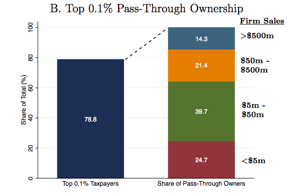 Share of top 0.1 percenters with pass-through business income