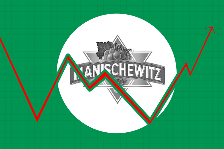 A spiking trend line over the Manischewitz logo