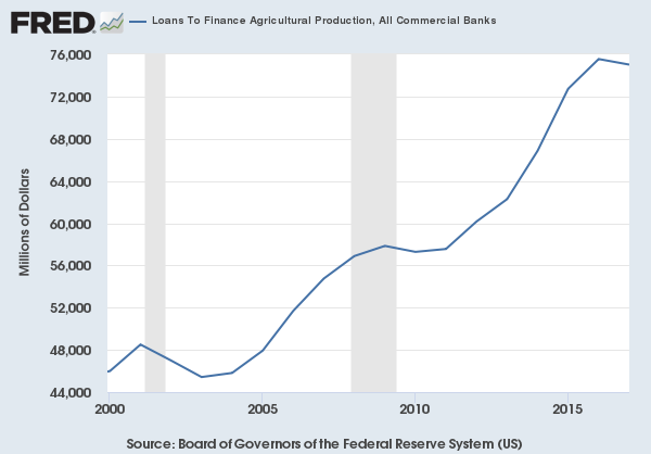 Farm lending