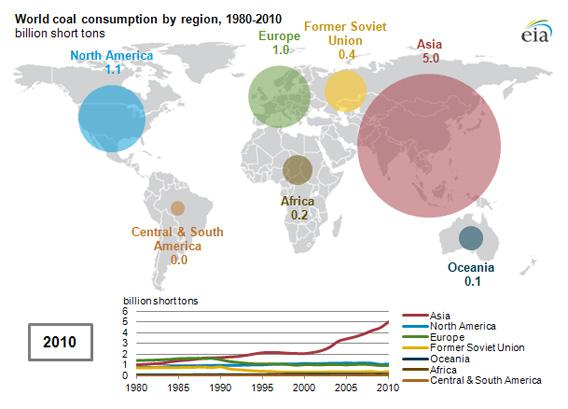 World coal consumption by region, 1980-2010.