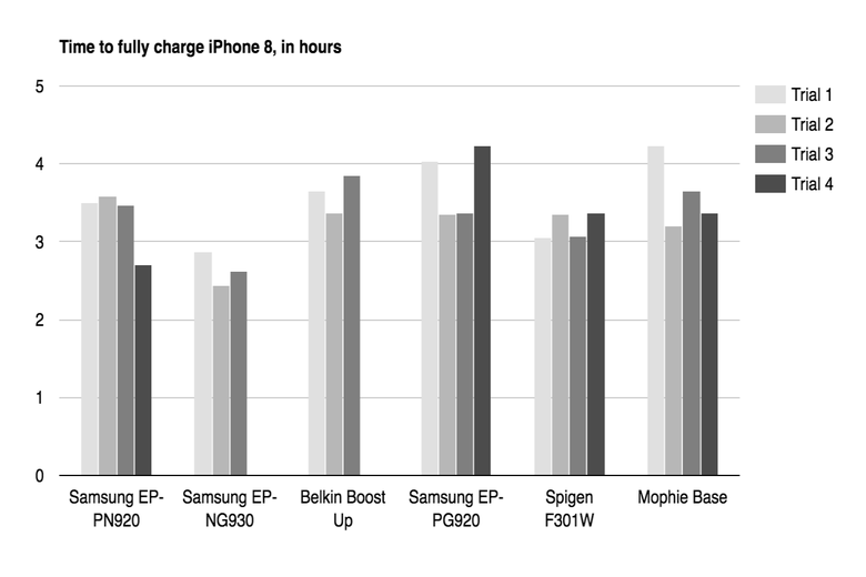 Time to charge graph