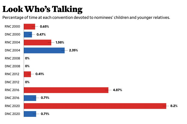 A bar graph displaying the percentage of time at each convention devoted to nominees' children and younger relatives.