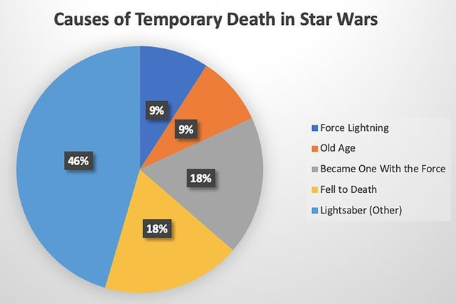 """A pie chart of the """"Causes of Temporary Death in Star Wars."""""""